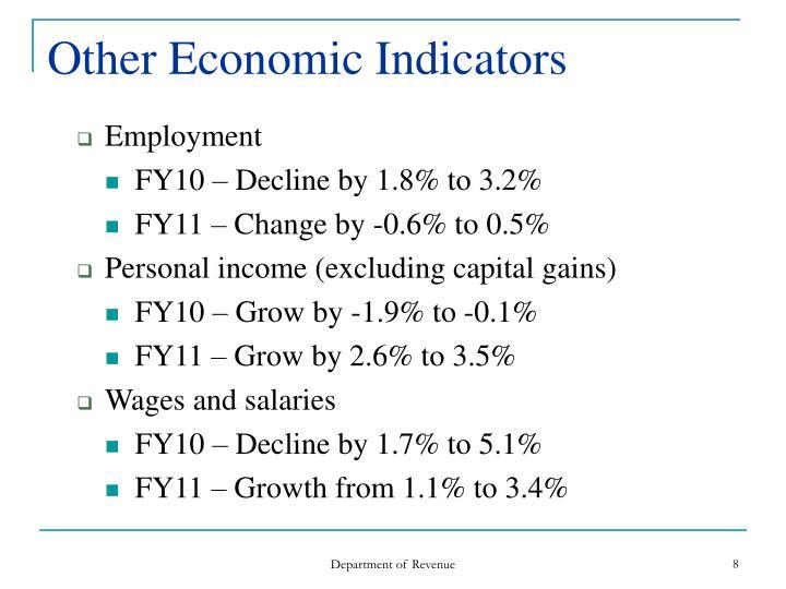 Other Economic Indicators