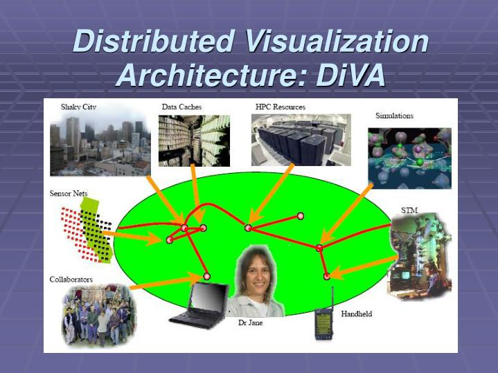 Distributed Visualization Architecture: DiVA