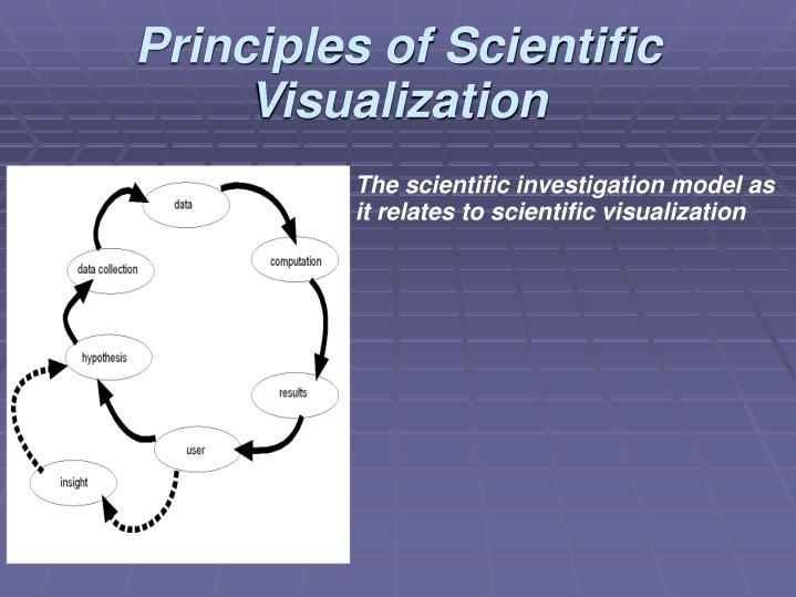 Principles of Scientific Visualization