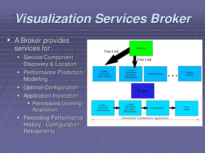 Visualization Services Broker