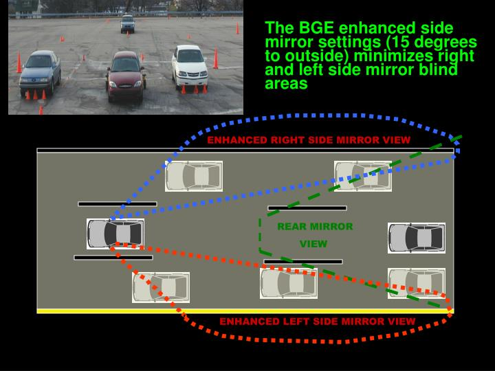 The BGE enhanced side mirror settings (15 degrees to outside) minimizes right and left side mirror blind areas