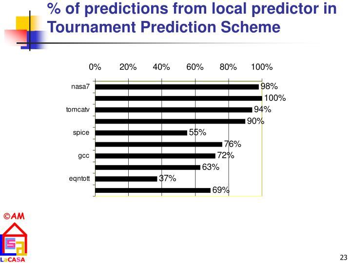 % of predictions from local predictor in Tournament Prediction Scheme