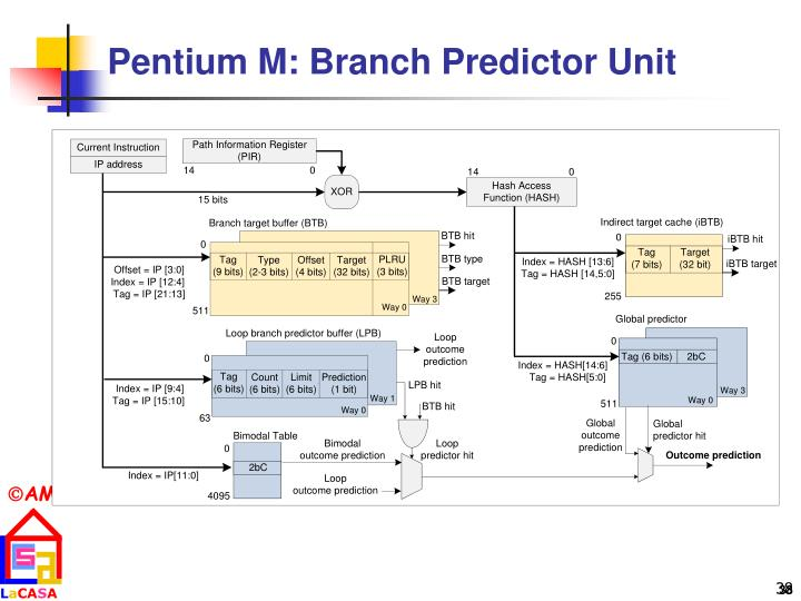 Pentium M: Branch Predictor Unit