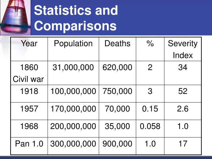 Statistics and Comparisons