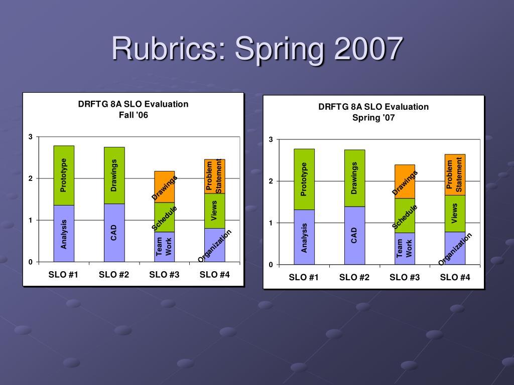 Rubrics: Spring 2007