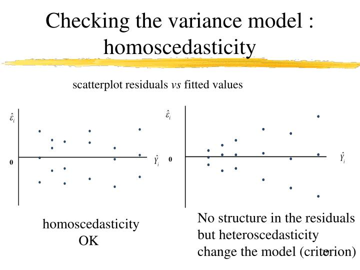 Checking the variance model : homoscedasticity