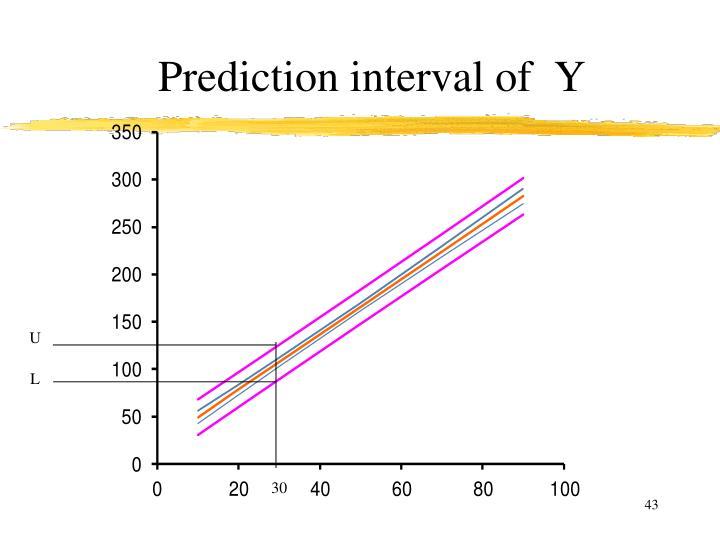 Prediction interval of  Y