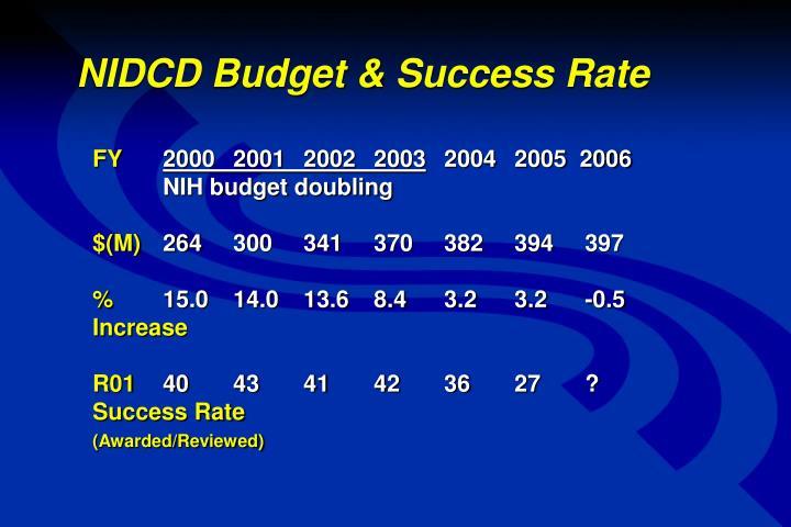 NIDCD Budget & Success Rate