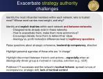exacerbate strategy authority challenges