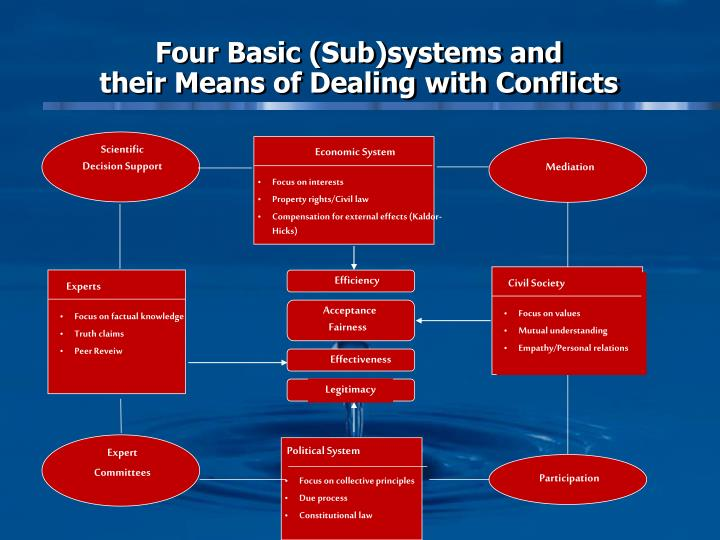 Four Basic (Sub)systems and