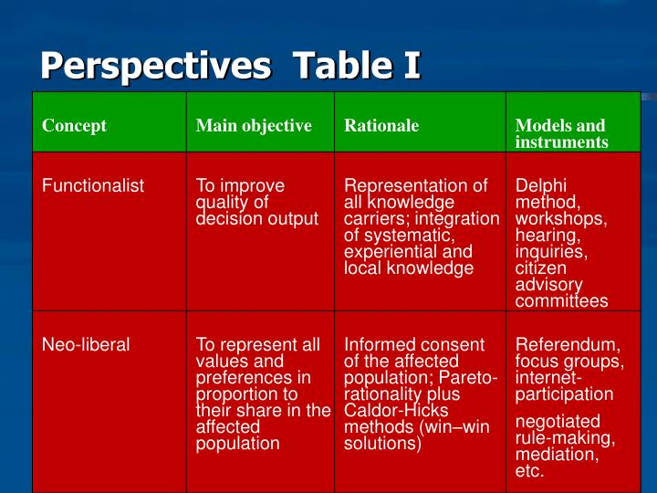 Perspectives  Table I