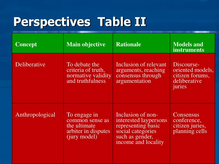 Perspectives  Table II