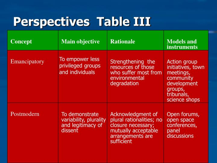 Perspectives  Table III