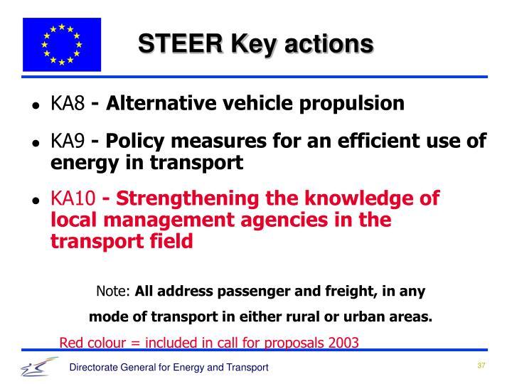 STEER Key actions