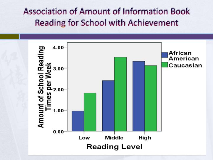 Association of Amount of Information Book Reading for School with Achievement