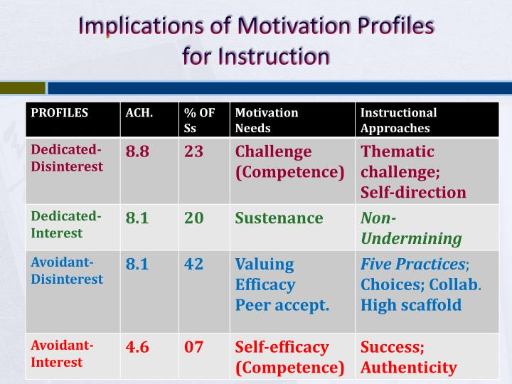 Implications of Motivation Profiles