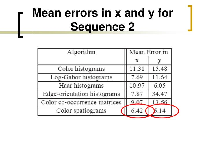 Mean errors in x and y for Sequence 2