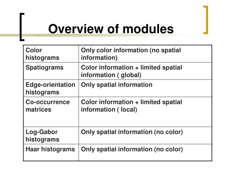 Overview of modules