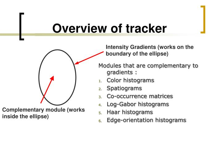 Overview of tracker