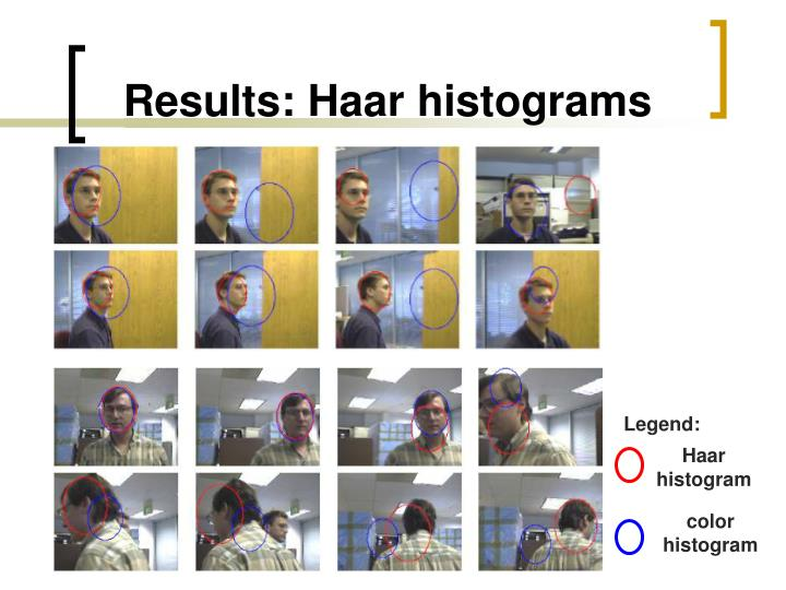 Results: Haar histograms