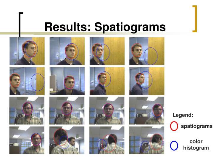 Results: Spatiograms