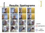 results spatiograms
