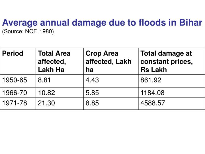Average annual damage due to floods in Bihar