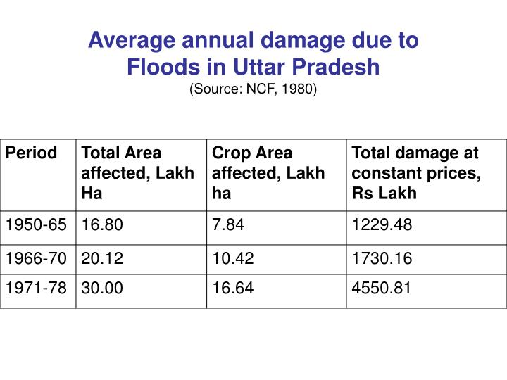 Average annual damage due to