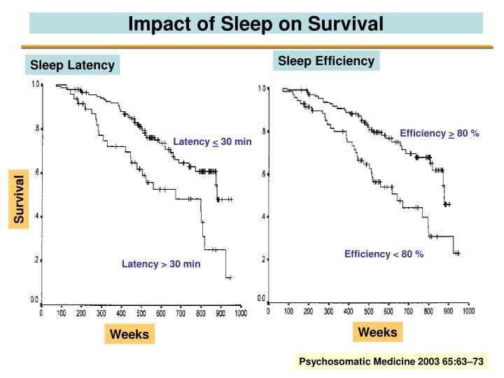 Impact of Sleep on Survival