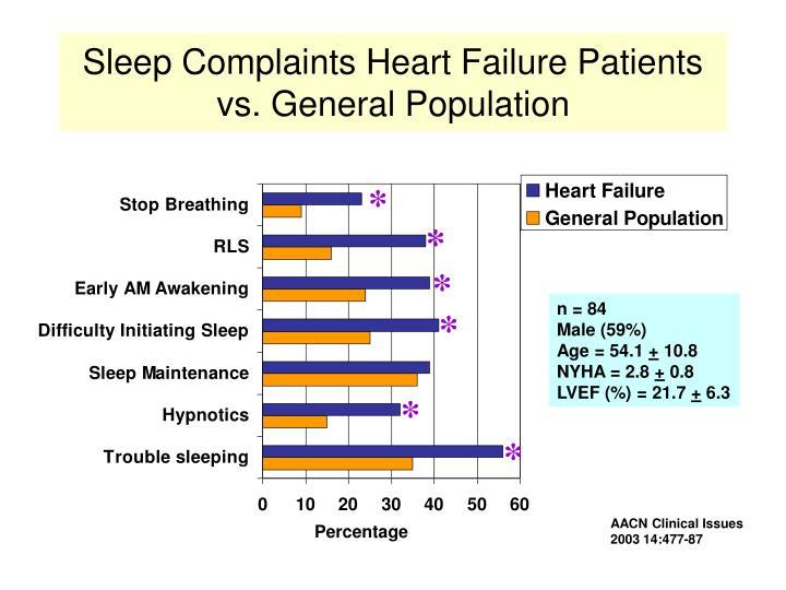 Sleep Complaints Heart Failure Patients vs. General Population