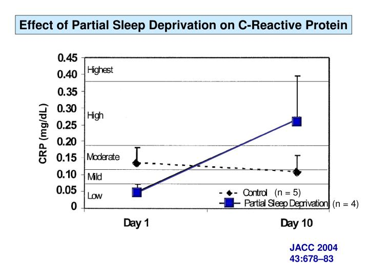 Effect of Partial Sleep Deprivation on C-Reactive Protein