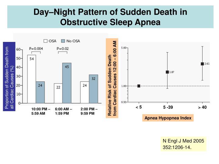 Day–Night Pattern of Sudden Death in Obstructive Sleep Apnea