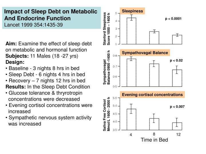 Impact of Sleep Debt on Metabolic