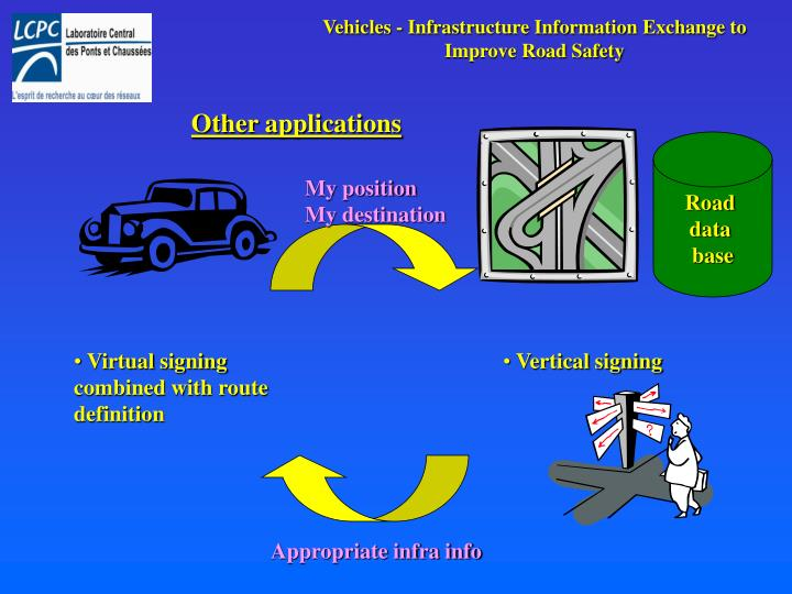 Vehicles - Infrastructure Information Exchange to Improve Road Safety