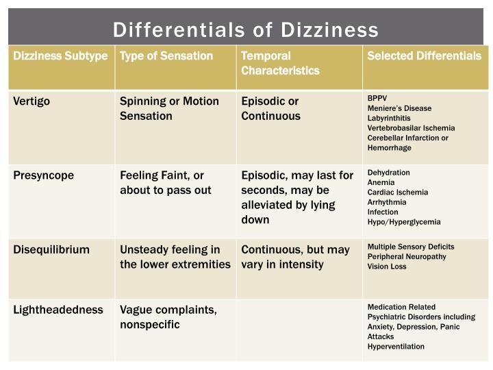 Differentials of Dizziness