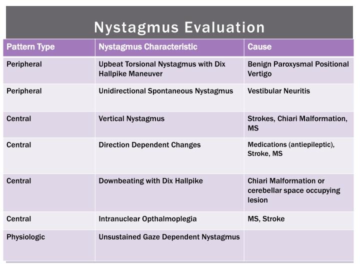 Nystagmus Evaluation
