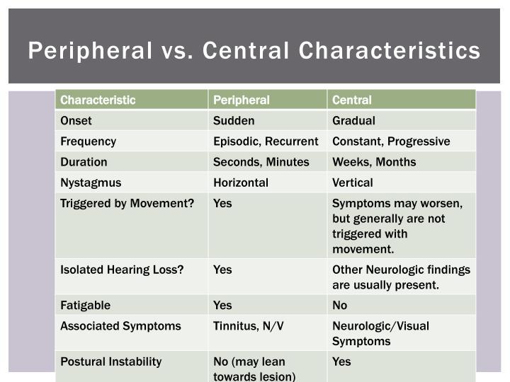 Peripheral vs. Central Characteristics