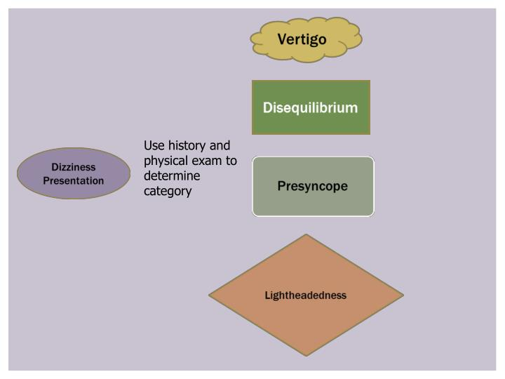 Use history and physical exam to determine category