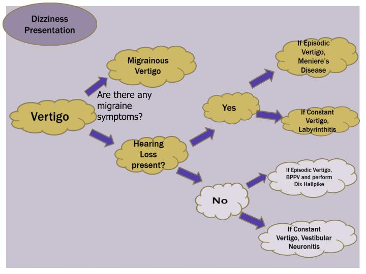 Are there any migraine symptoms?