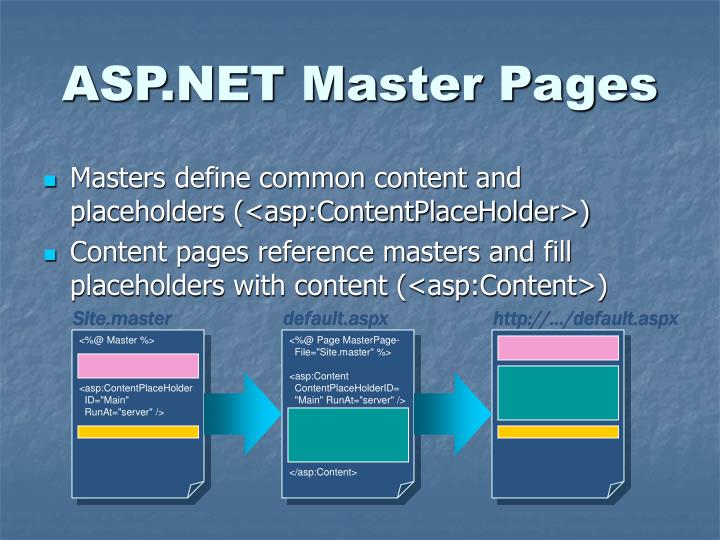 ASP.NET Master Pages