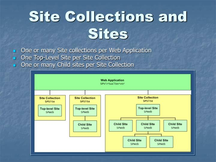 Site Collections and Sites