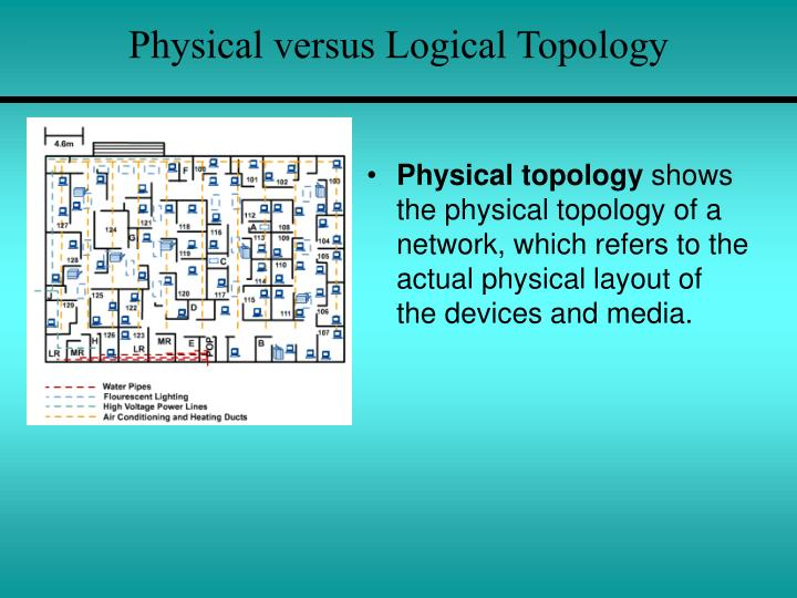 Physical versus Logical Topology