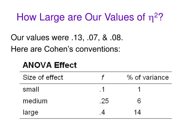 How Large are Our Values of