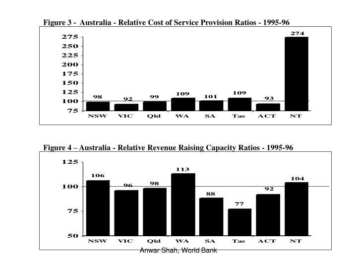 Figure 3 -  Australia - Relative Cost of Service Provision Ratios - 1995-96