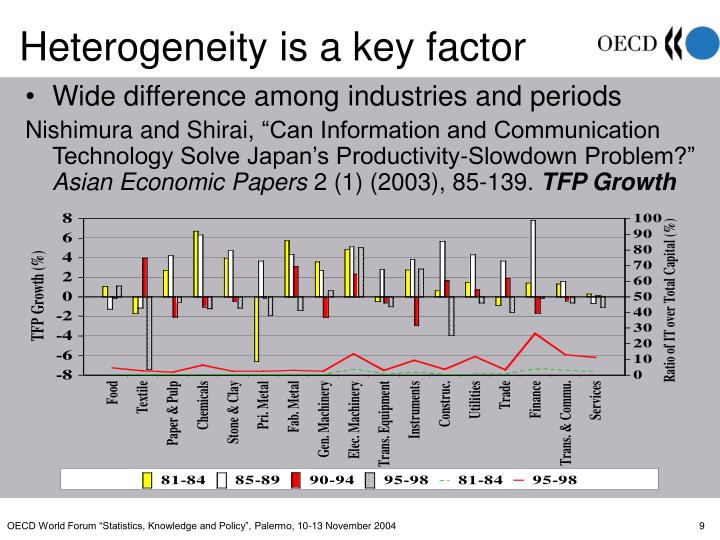 Wide difference among industries and periods