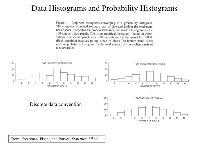 Data Histograms and Probability Histograms