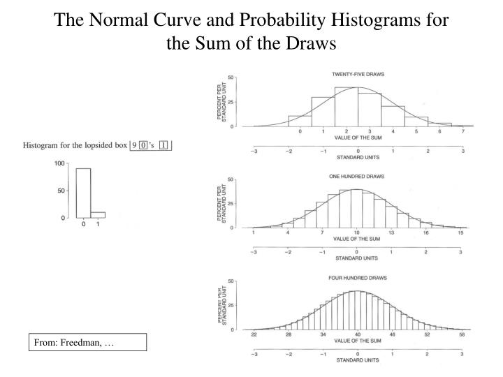 The Normal Curve and Probability Histograms for