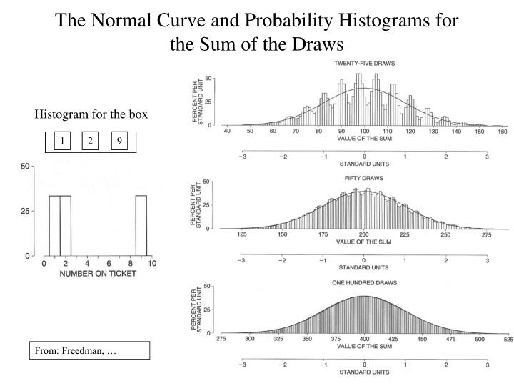 Histogram for the box