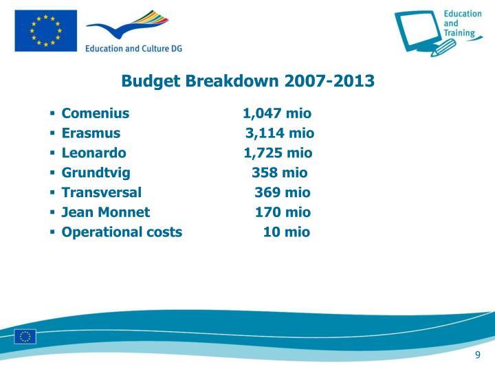 Budget Breakdown 2007-2013