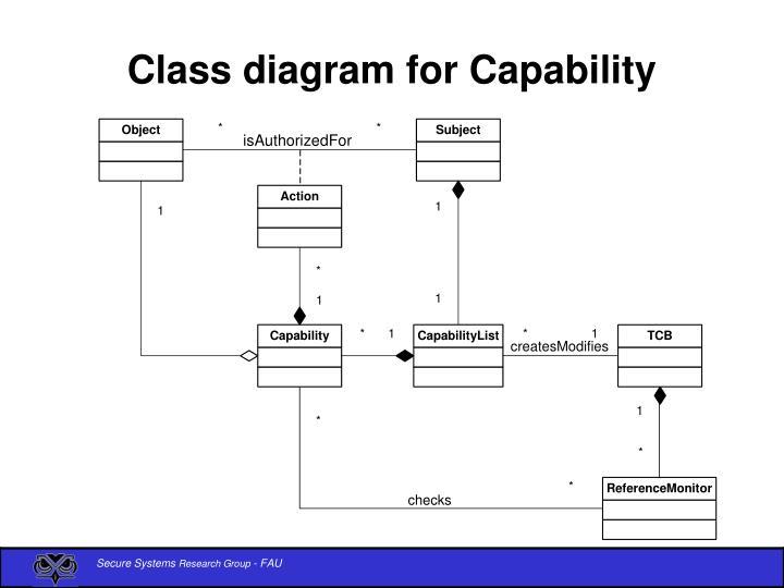 Class diagram for Capability